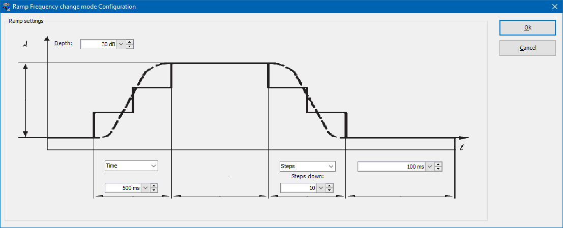 Configuration window of the ramp frequency change mode